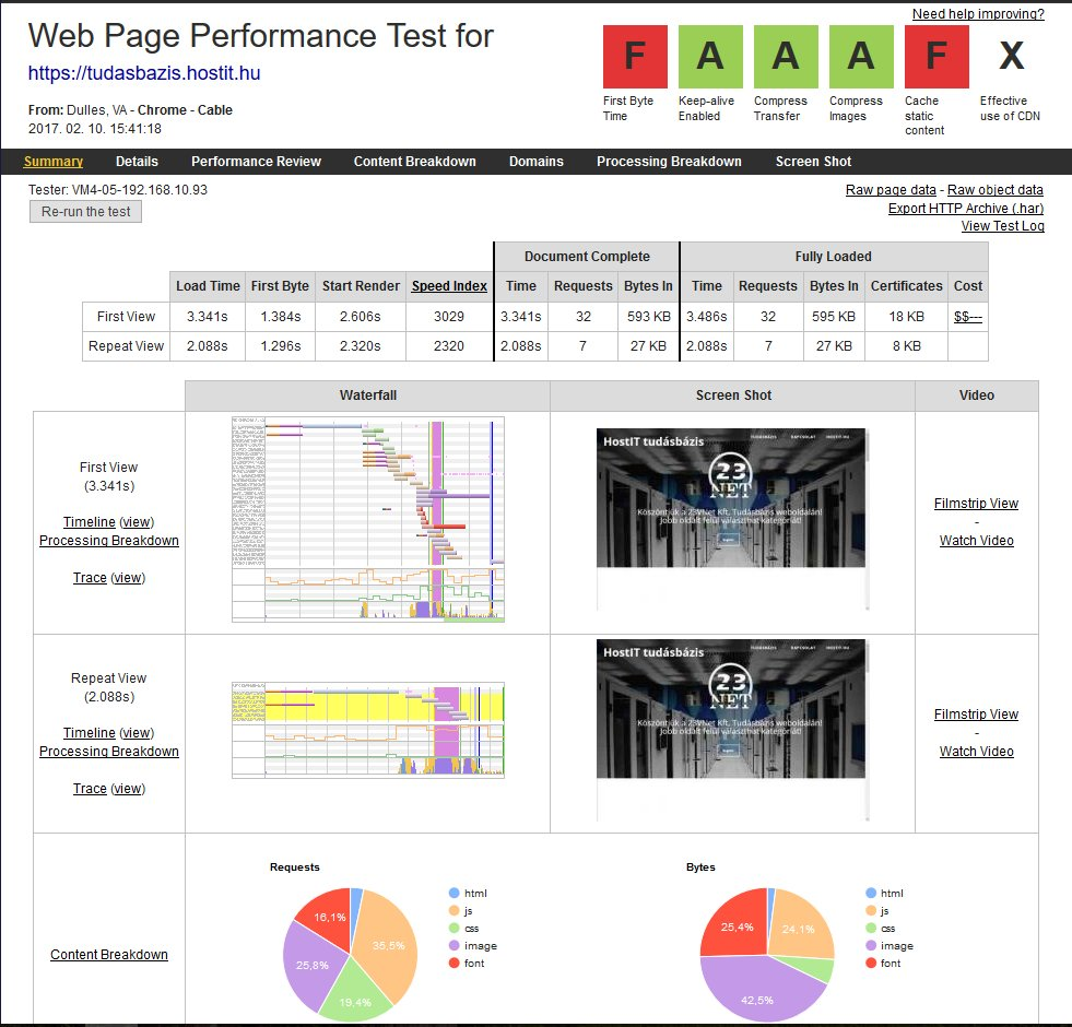 webpagetest-kepek-optimalizalasa-utan